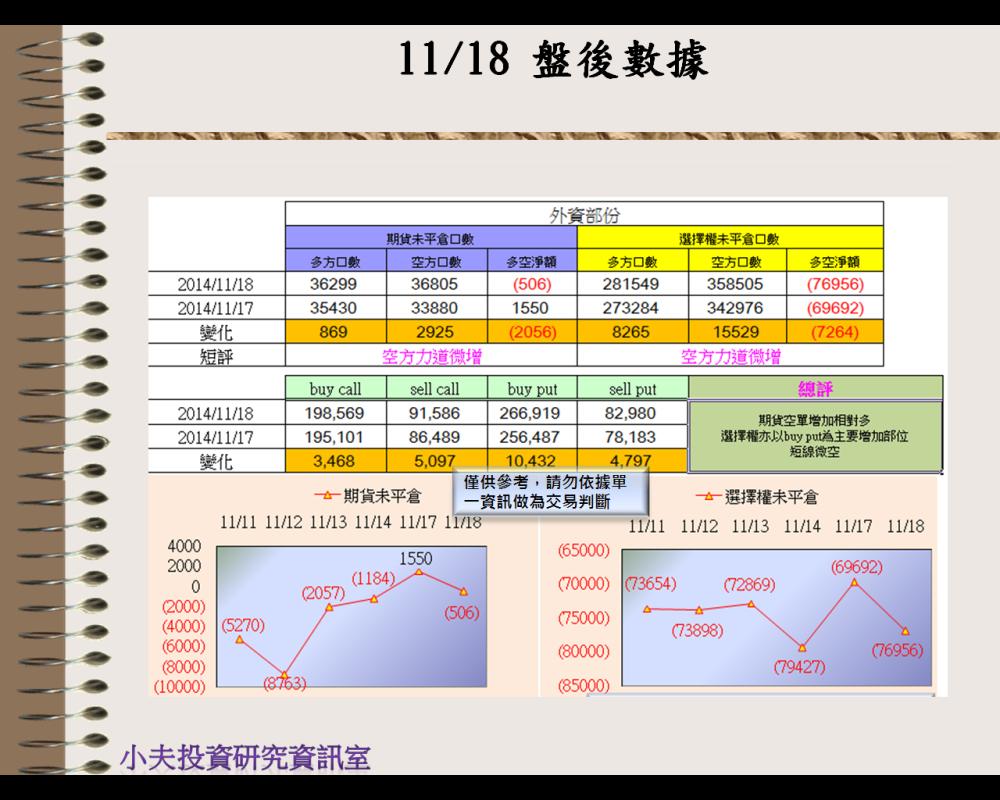 11/18(後)外資自營期權籌碼及OP OI