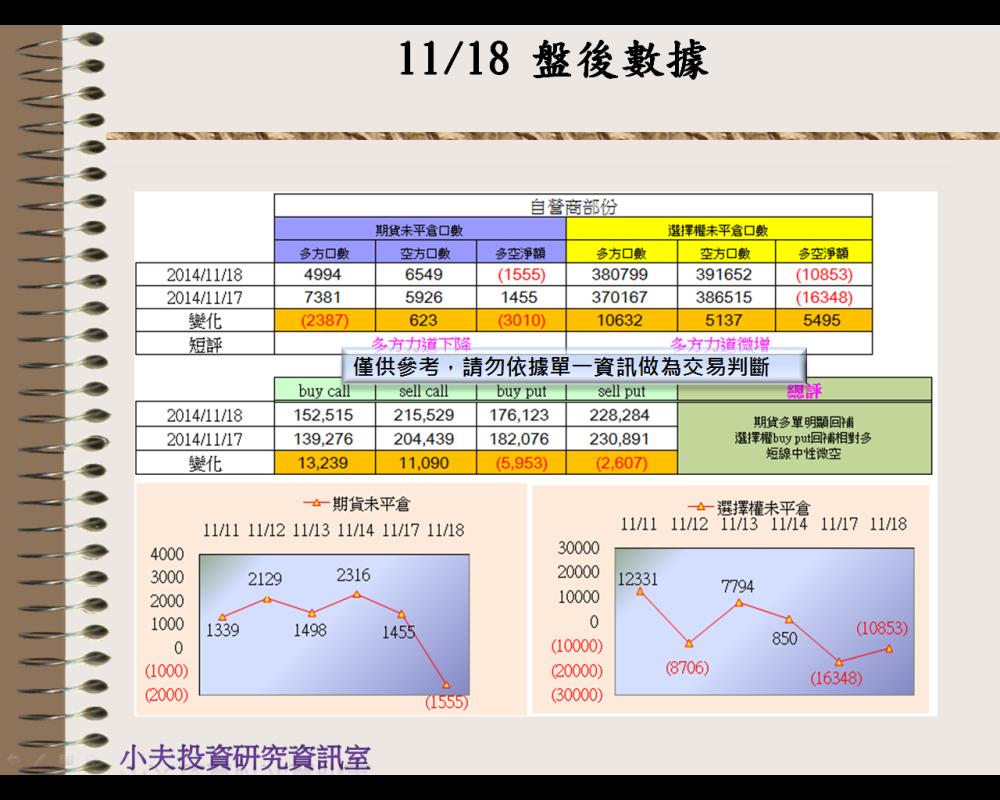 11/18(後)外資自營期權籌碼及OP OI_03