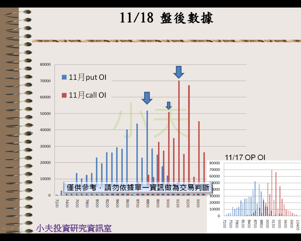 11/18(後)外資自營期權籌碼及OP OI_04