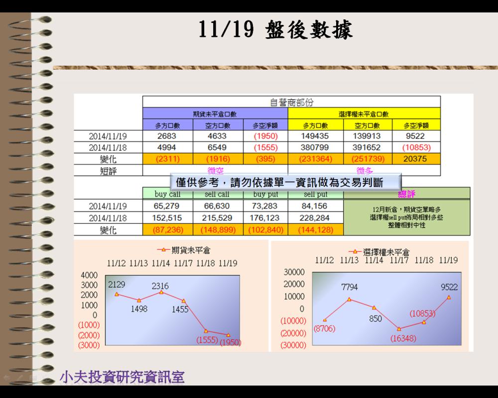 11/19(後)外資自營期權籌碼及OP OI_03