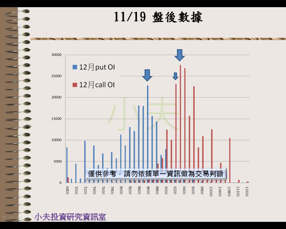 11/19(後)外資自營期權籌碼及OP OI_04