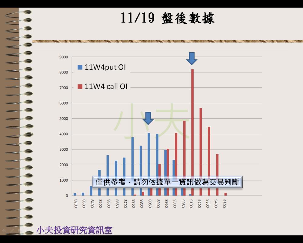 11/19(後)外資自營期權籌碼及OP OI_05