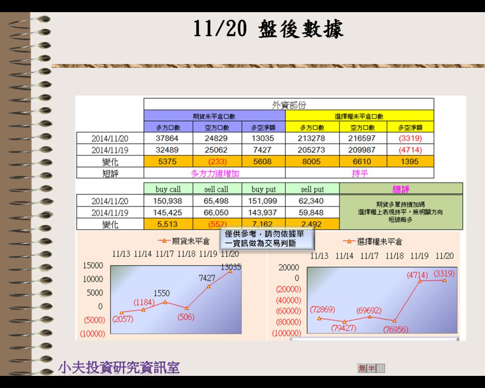 11/20(後)外資自營期權籌碼及OP OI
