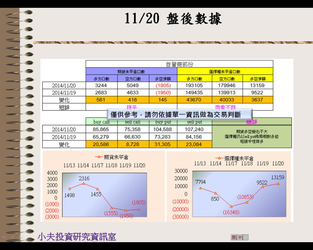 11/20(後)外資自營期權籌碼及OP OI_03
