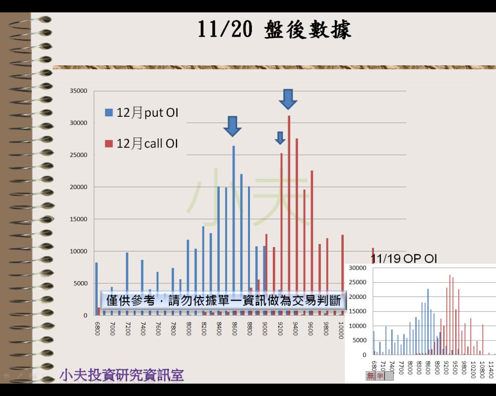 11/20(後)外資自營期權籌碼及OP OI_04