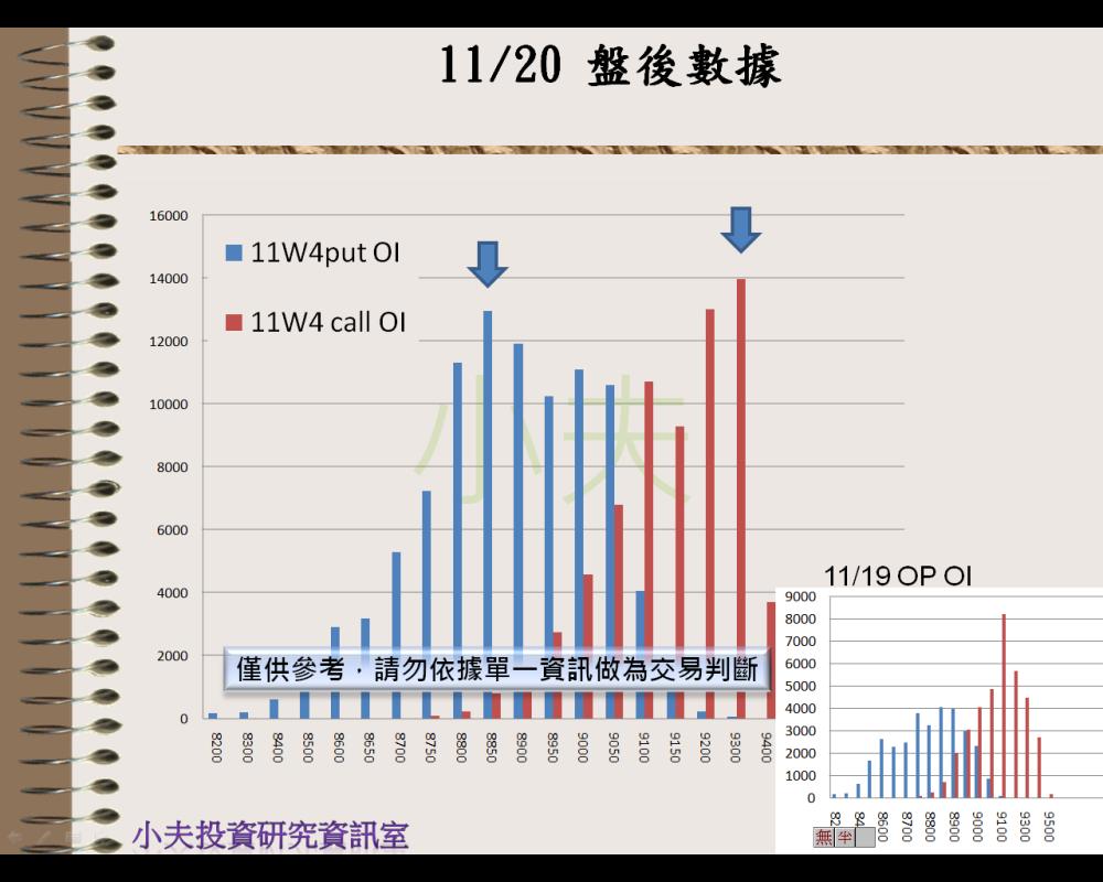 11/20(後)外資自營期權籌碼及OP OI_05