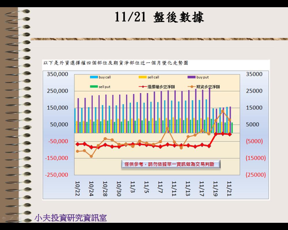 11/21(後)外資自營期權籌碼及OP OI_02