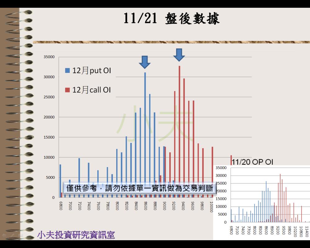 11/21(後)外資自營期權籌碼及OP OI_04
