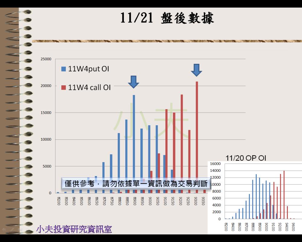 11/21(後)外資自營期權籌碼及OP OI_05