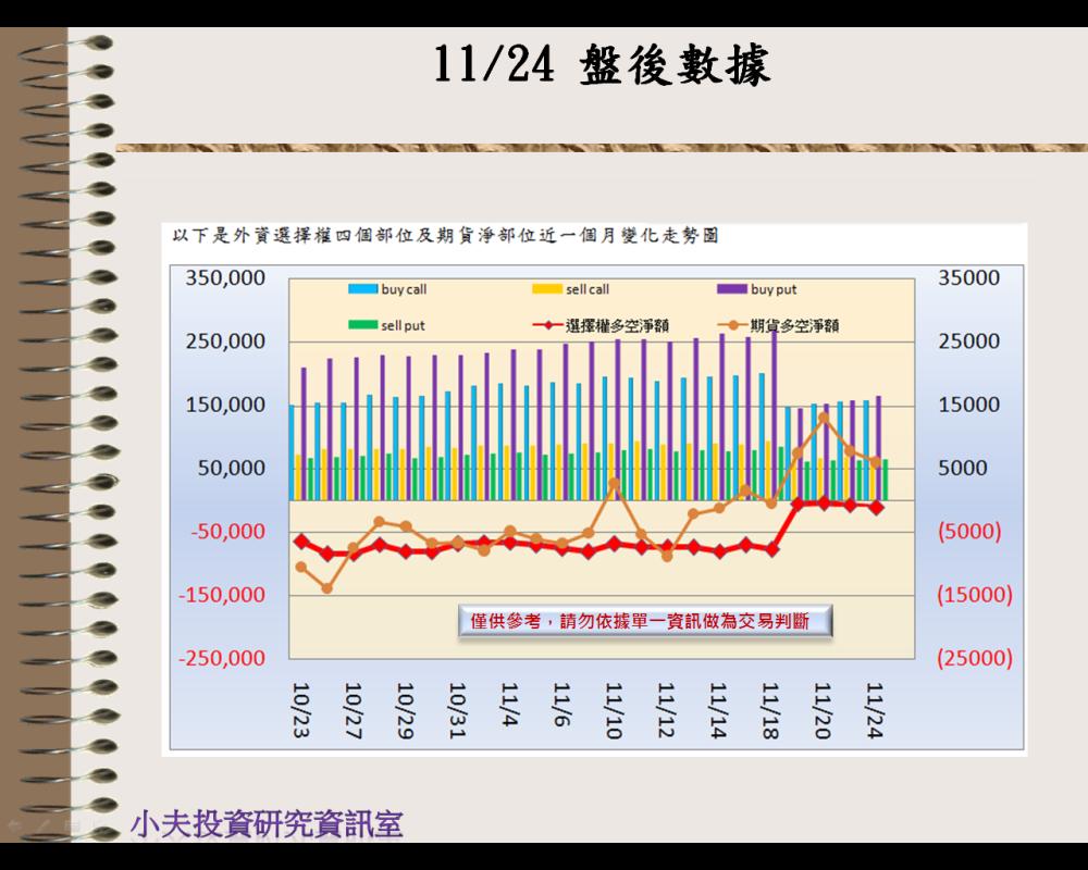 11/24(後)外資自營期權籌碼及OP OI_02