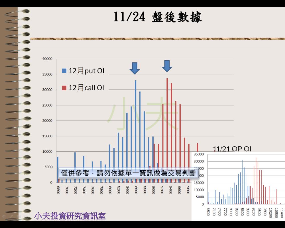 11/24(後)外資自營期權籌碼及OP OI_04