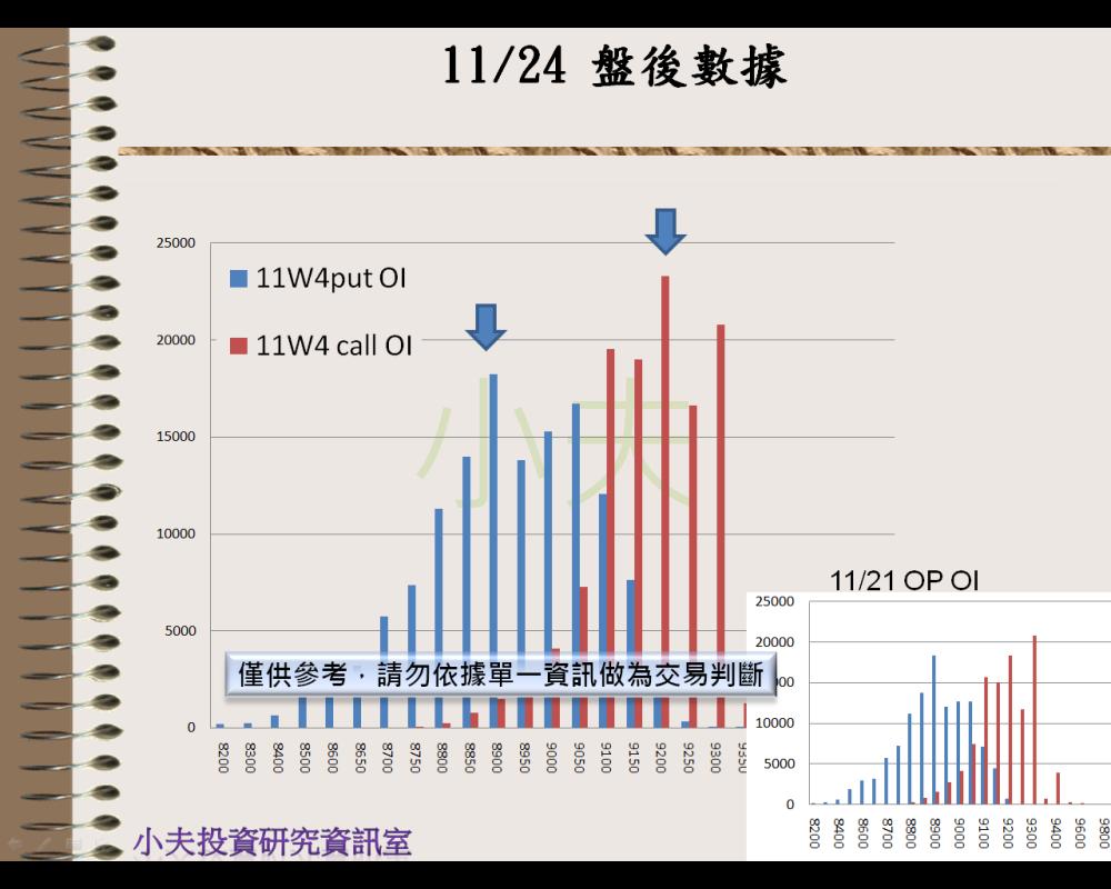 11/24(後)外資自營期權籌碼及OP OI_05