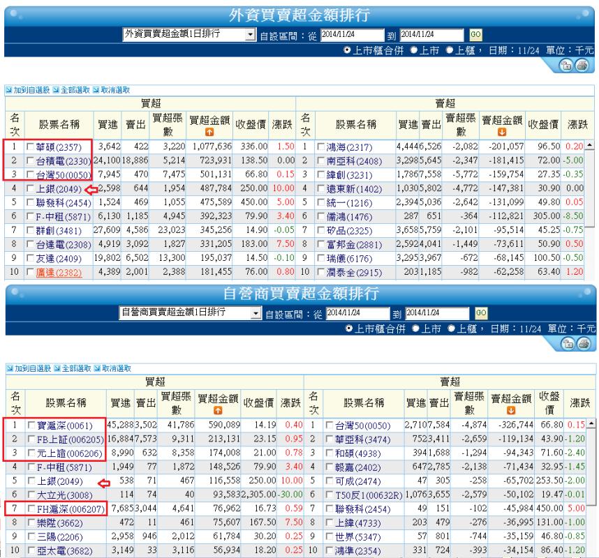 11/25  盤前分析 (MSCI權重調整日)