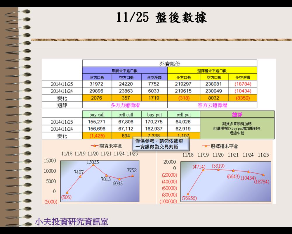 11/25(後)外資自營期權籌碼及OP OI