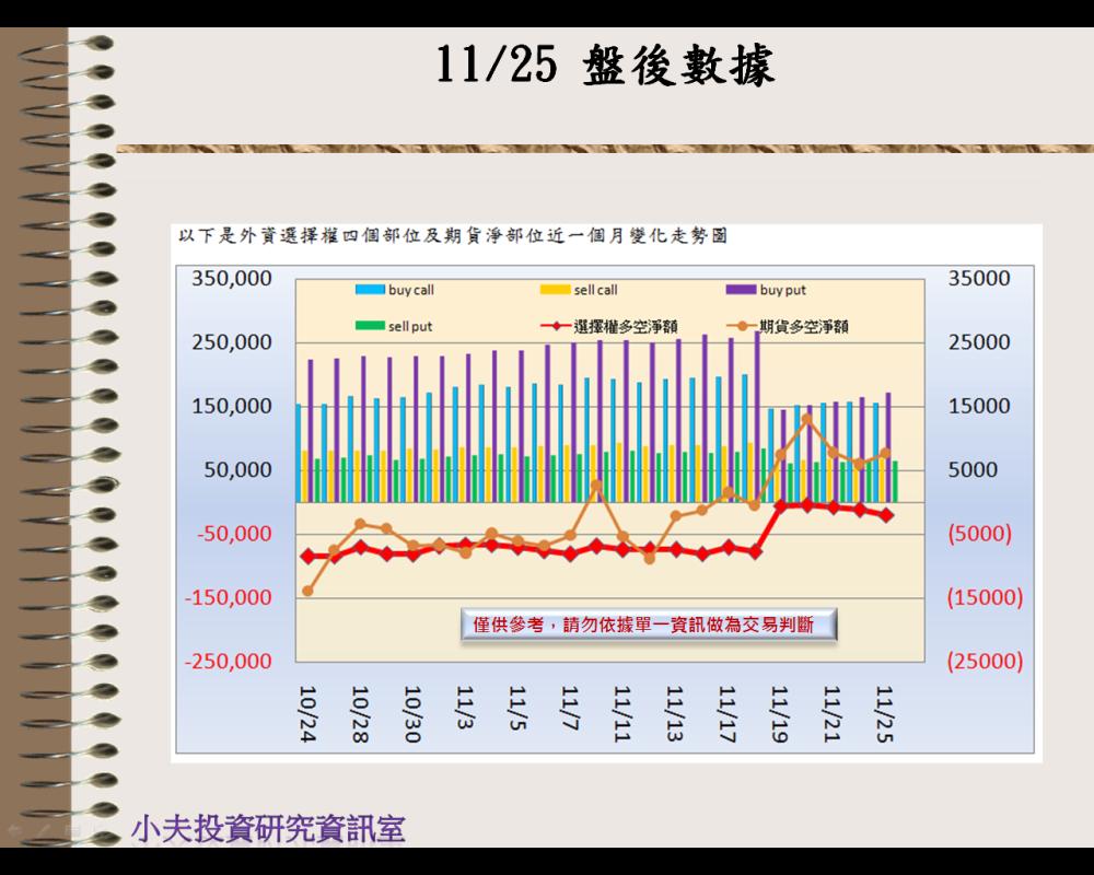 11/25(後)外資自營期權籌碼及OP OI_02