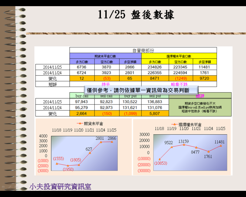 11/25(後)外資自營期權籌碼及OP OI_03