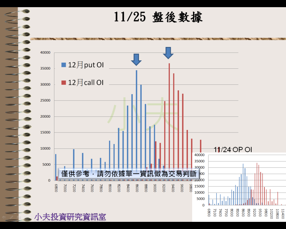 11/25(後)外資自營期權籌碼及OP OI_04