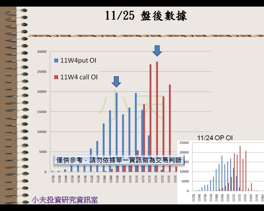 11/25(後)外資自營期權籌碼及OP OI_05