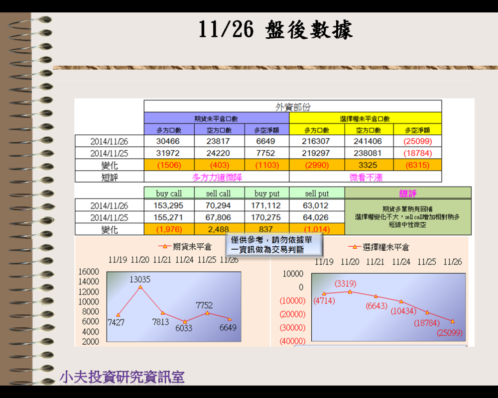 11/26(後)外資自營期權籌碼及OP OI