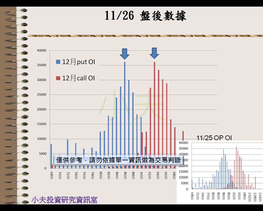 11/26(後)外資自營期權籌碼及OP OI_04