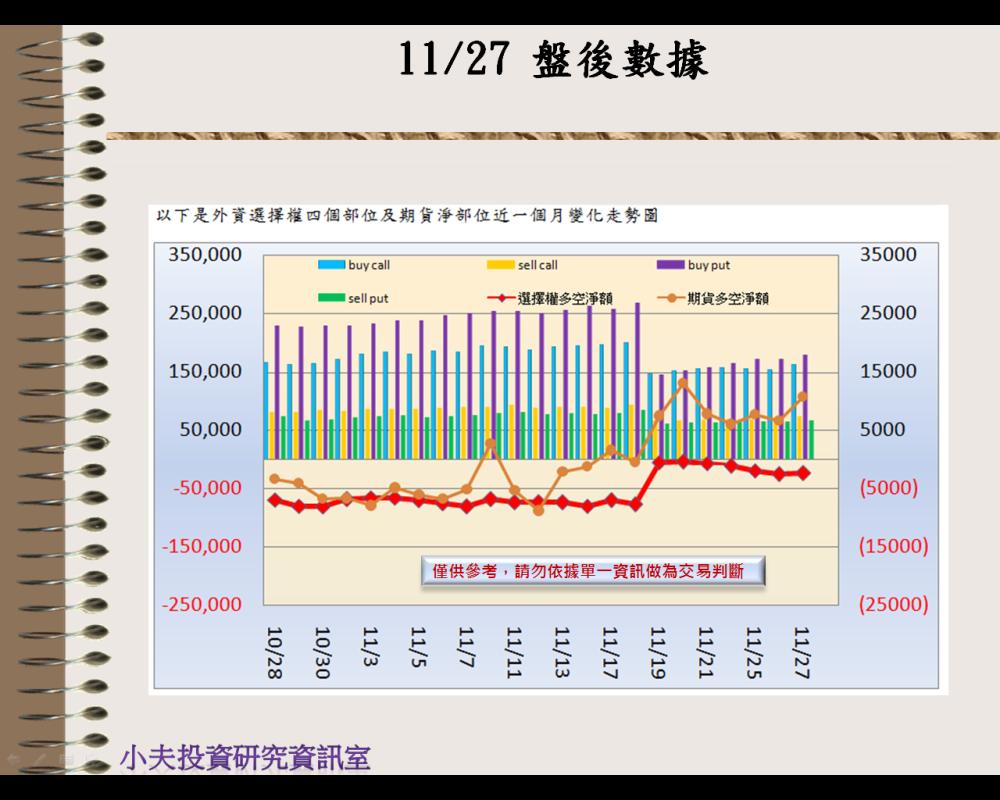 11/27(後)外資自營期權籌碼及OP OI_02
