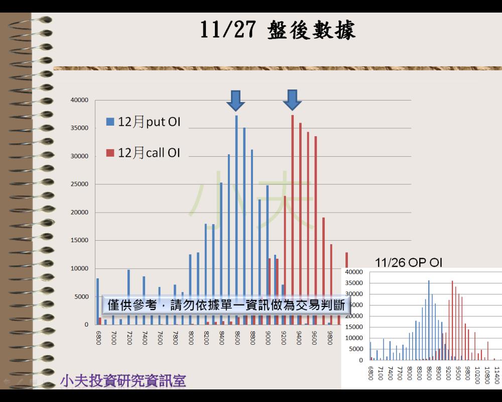 11/27(後)外資自營期權籌碼及OP OI_04