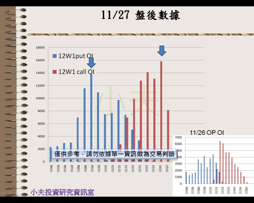 11/27(後)外資自營期權籌碼及OP OI_05