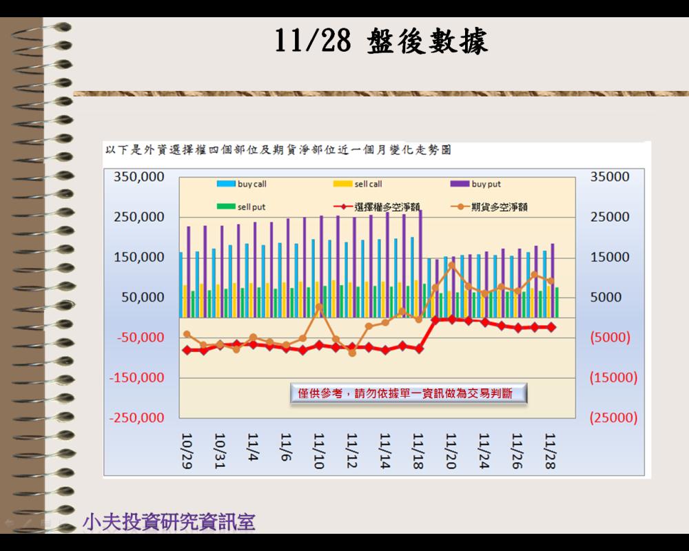 11/28(後)外資自營期權籌碼及OP OI_02
