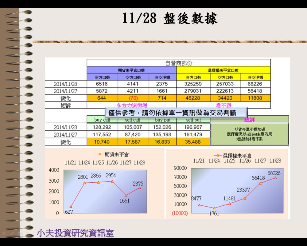 11/28(後)外資自營期權籌碼及OP OI_03