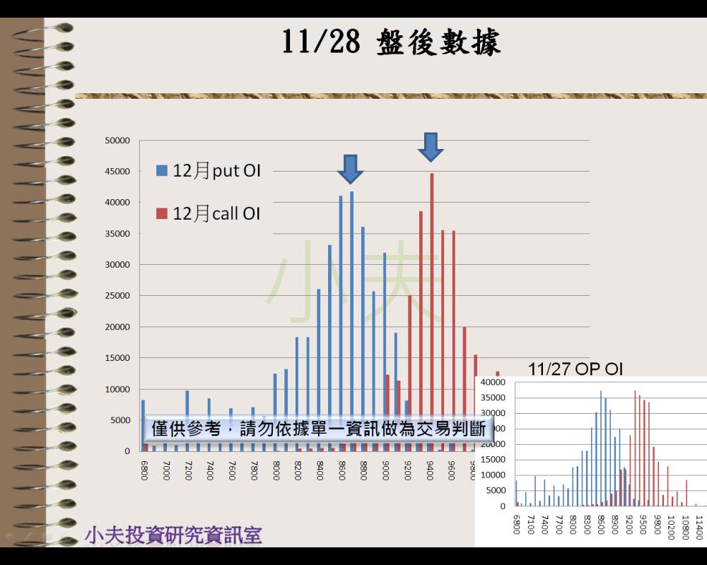 11/28(後)外資自營期權籌碼及OP OI_04
