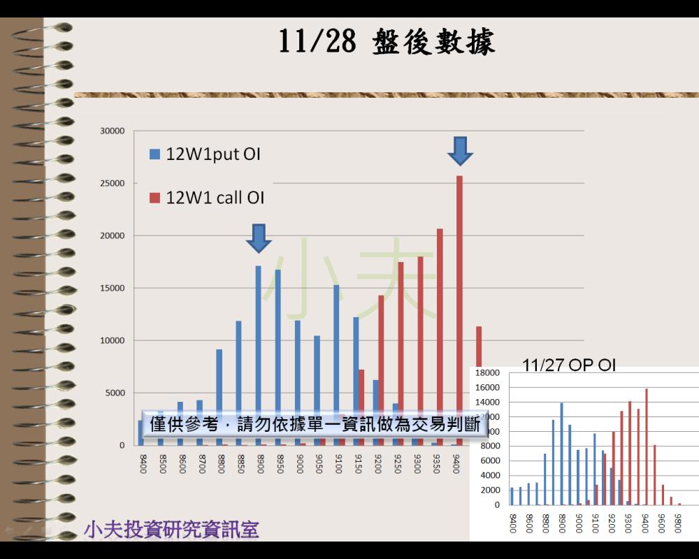 11/28(後)外資自營期權籌碼及OP OI_05