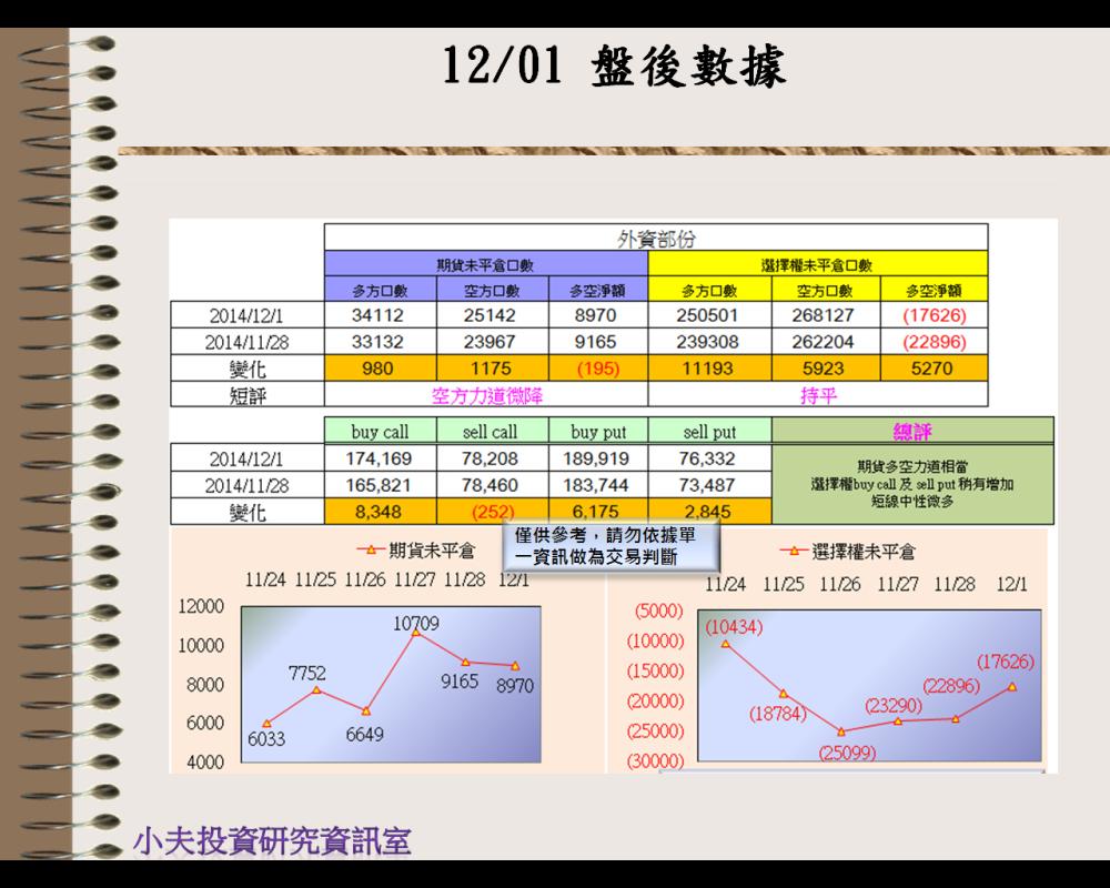 12/01(後)外資自營期權籌碼及OP OI