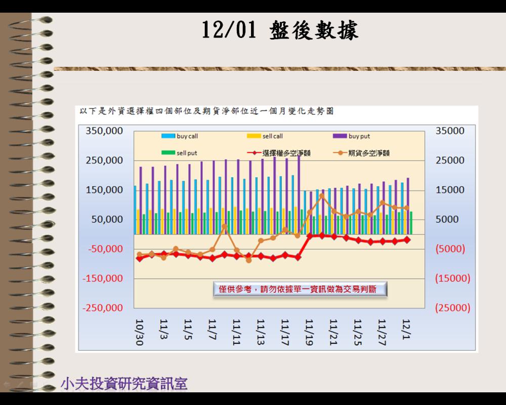 12/01(後)外資自營期權籌碼及OP OI_02