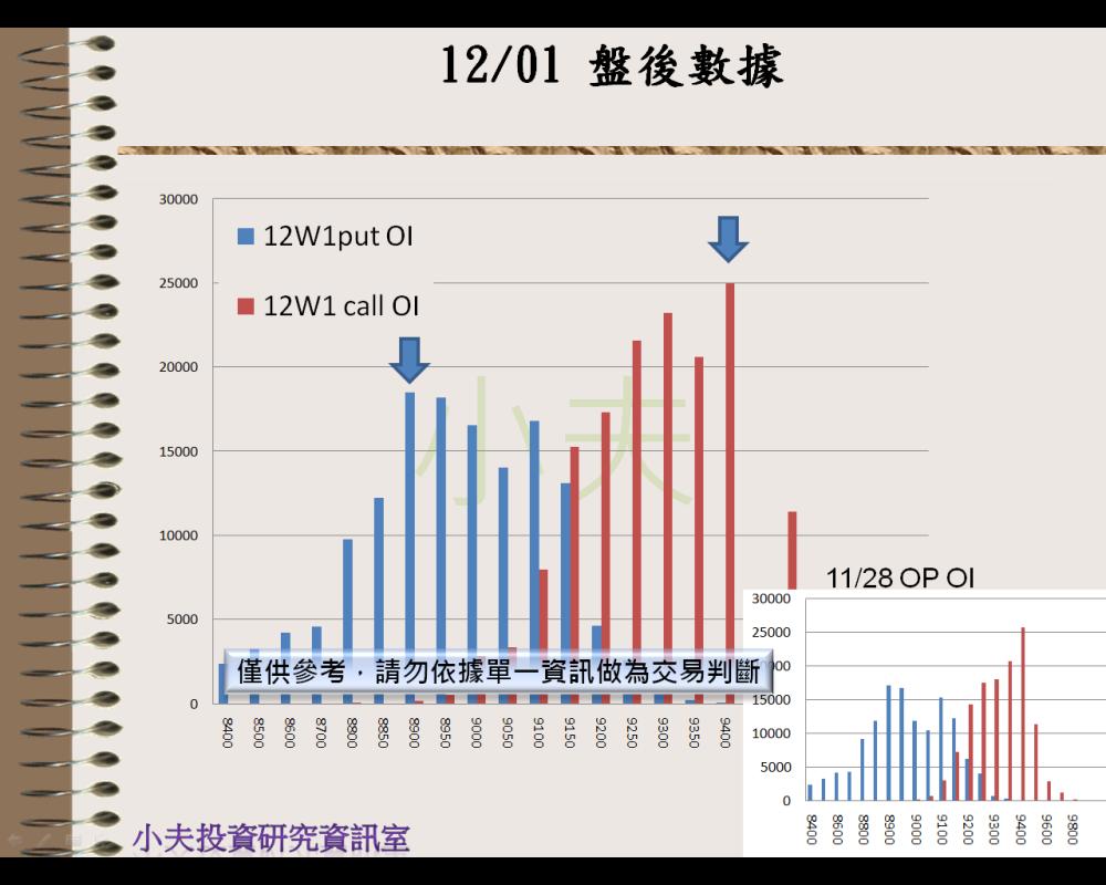 12/01(後)外資自營期權籌碼及OP OI_05