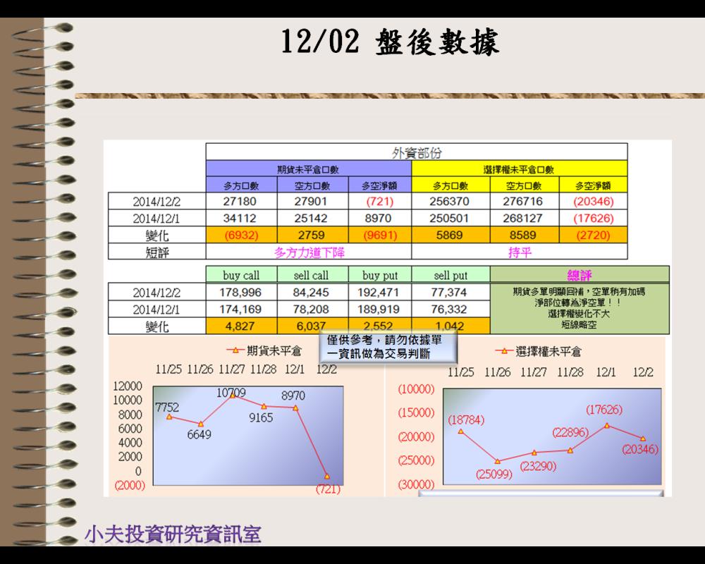 12/02(後)外資自營期權籌碼及OP OI