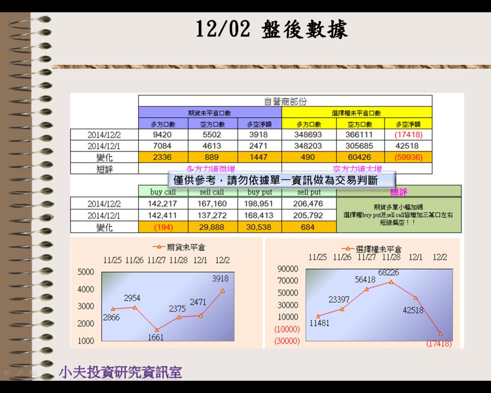 12/02(後)外資自營期權籌碼及OP OI_03