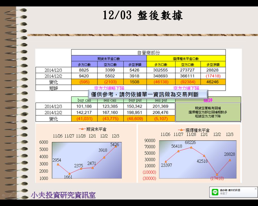 12/03(後)外資自營期權籌碼及OP OI_03