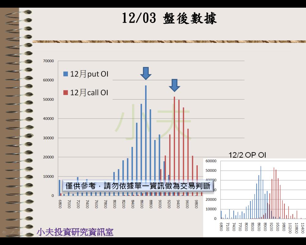 12/03(後)外資自營期權籌碼及OP OI_04