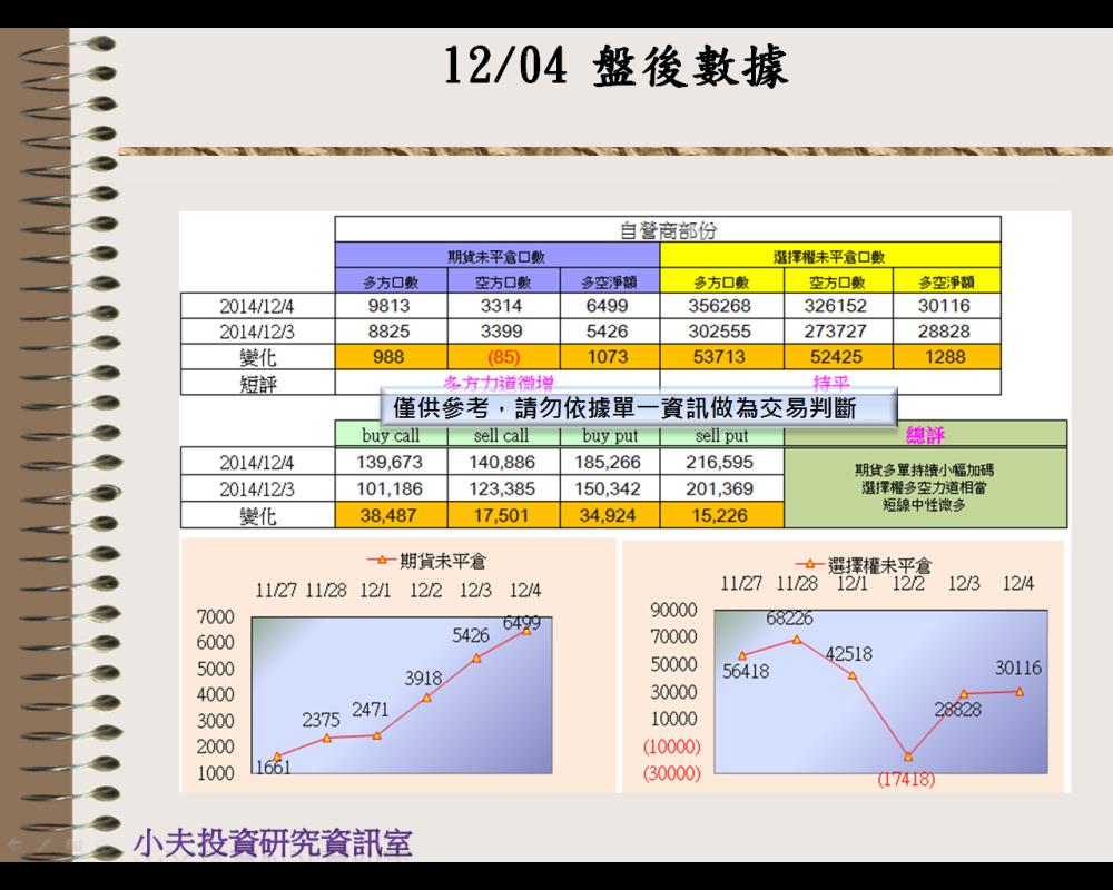 12/04(後)外資自營期權籌碼及OP OI_03