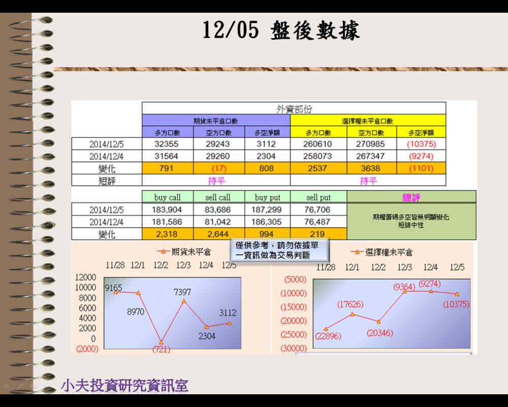 12/05(後)外資自營期權籌碼及OP OI