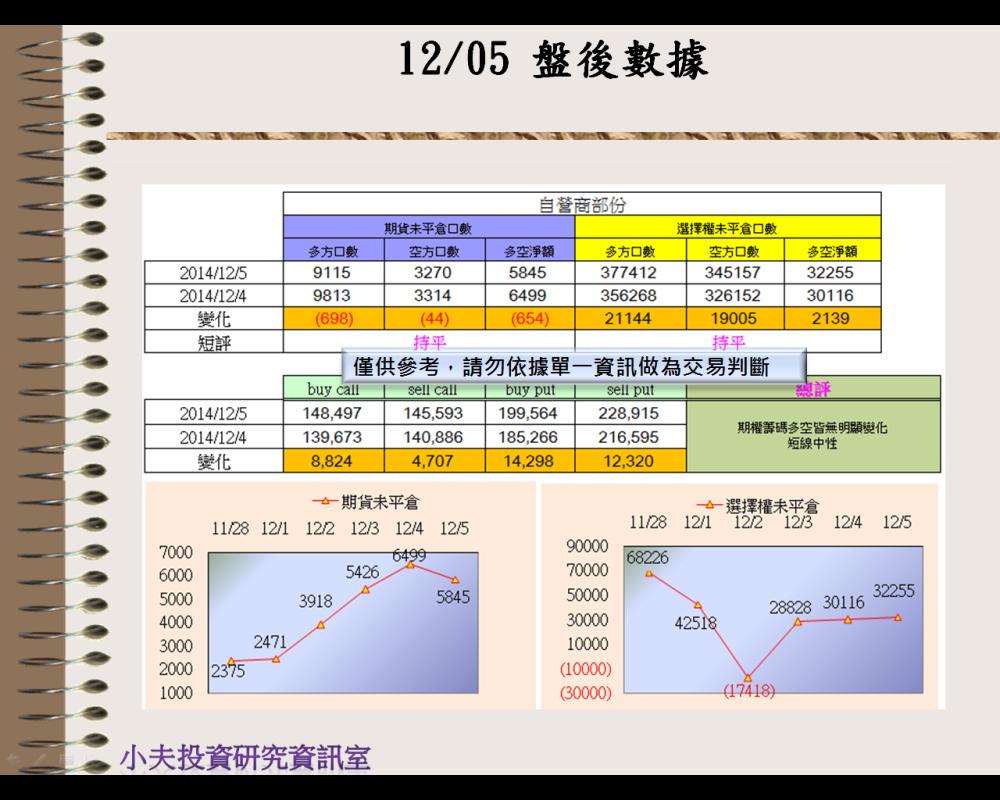 12/05(後)外資自營期權籌碼及OP OI_03