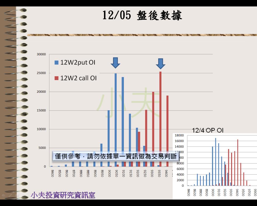 12/05(後)外資自營期權籌碼及OP OI_05