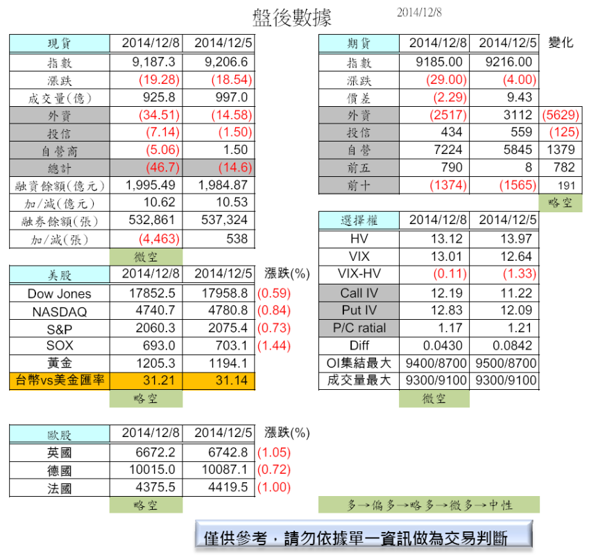 12/9  油價再破低,NBI、上證再創高(盤前分析 )_02
