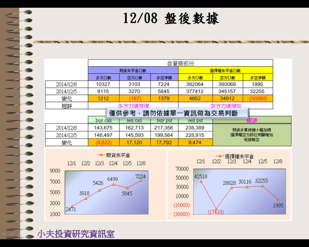 12/08(後)外資自營期權籌碼及OP OI_03