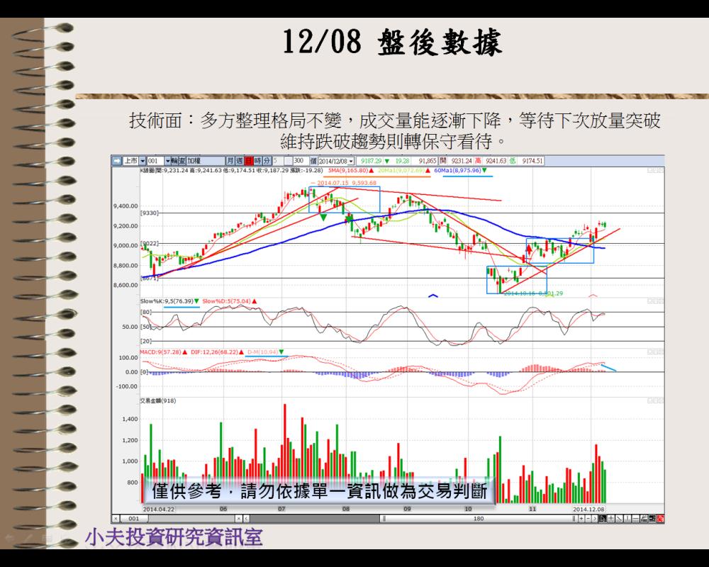 12/9  油價再破低,NBI、上證再創高(盤前分析 )_03