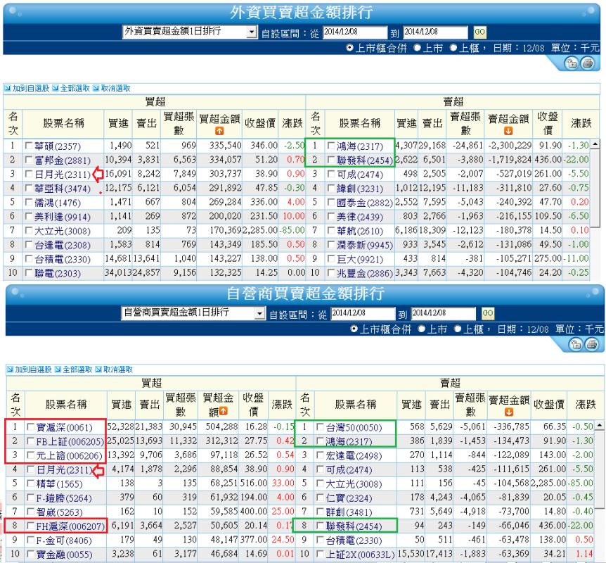 12/9  油價再破低,NBI、上證再創高(盤前分析 )