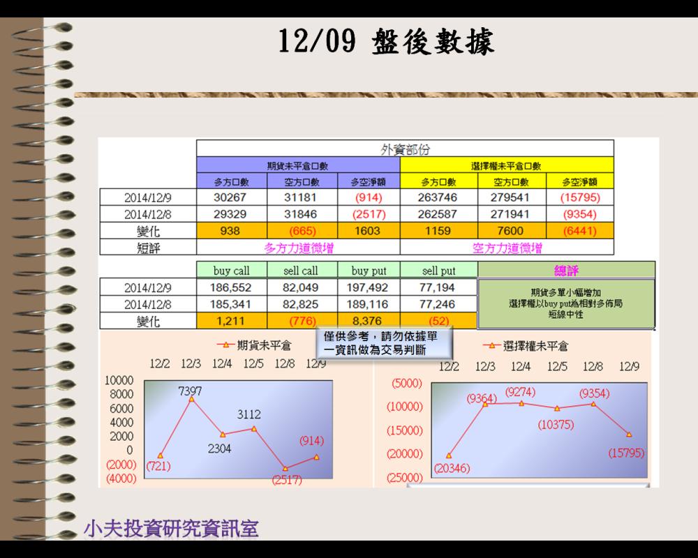 12/09(後)外資自營期權籌碼及OP OI