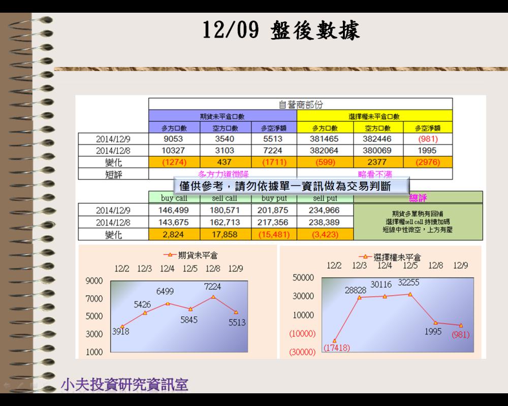 12/09(後)外資自營期權籌碼及OP OI_03