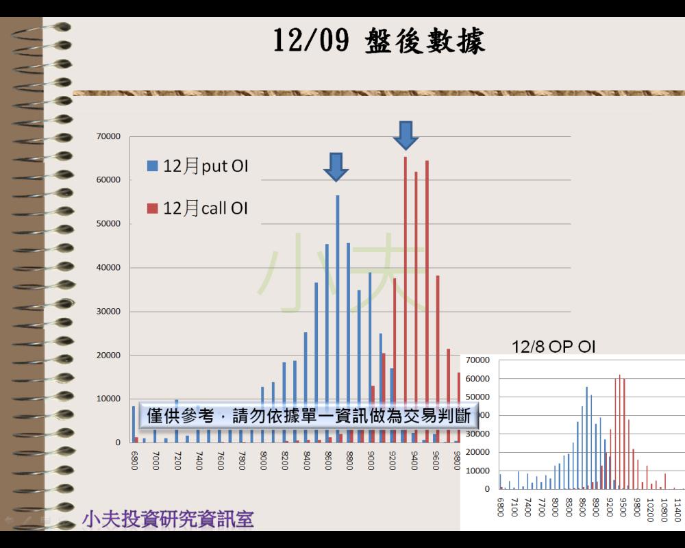 12/09(後)外資自營期權籌碼及OP OI_04