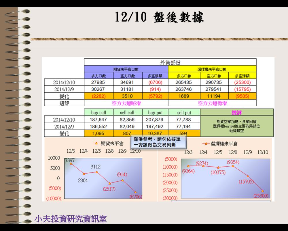 12/10(後)外資自營期權籌碼及OP OI